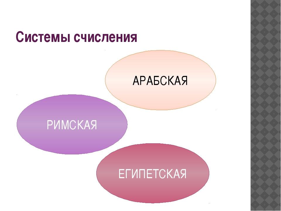 Системы счисления АРАБСКАЯ ЕГИПЕТСКАЯ РИМСКАЯ