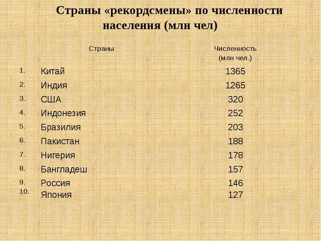 Страны «рекордсмены» по численности населения (млн чел) Страны Численность (...
