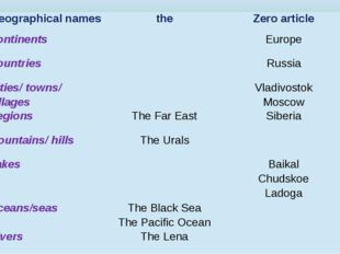 Geographical names the Zero article Continents Europe Countries Russia Cities
