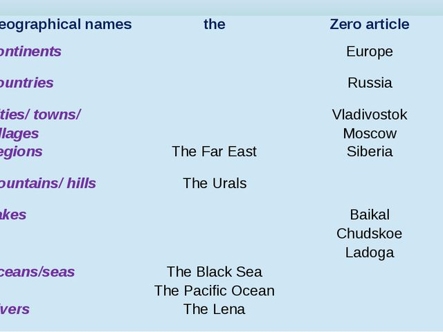 Geographical names the Zero article Continents Europe Countries Russia Cities...