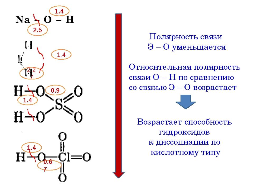 Na – O – H 2.5 1.4 1.4 1.4 1.4 0.9 0.67 2,27 Полярность связи Э – О уменьшае...