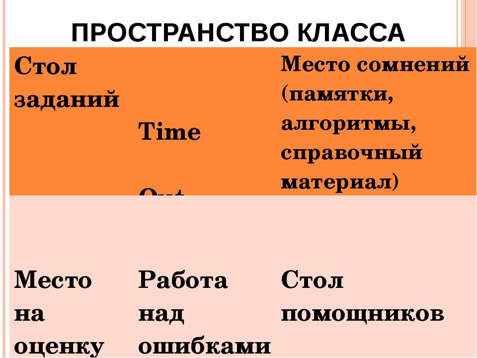 ПРОСТРАНСТВО КЛАССА Стол заданий Time OutМесто сомнений (памятки, алгоритмы...