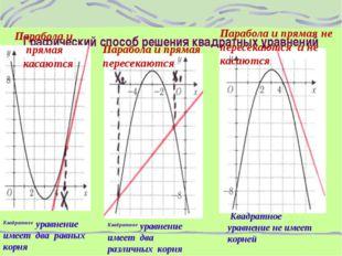 Графический способ решения квадратных уравнений Парабола и прямая касаются Па
