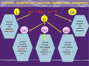 Способы графического решения квадратного уравнения ах² + bх + с = 0 Способ по