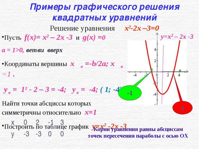 Пусть f(x)= x2 – 2x -3 и g(x) =0 а = 1>0, ветви вверх Координаты вершины x۪۪...