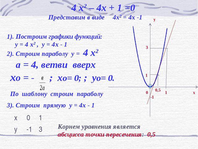 4 x2 – 4x + 1 =0 Представим в виде 4x2 = 4x -1 1). Построим графики функций:...