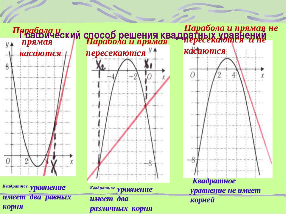 Графический способ решения квадратных уравнений Парабола и прямая касаются Па...