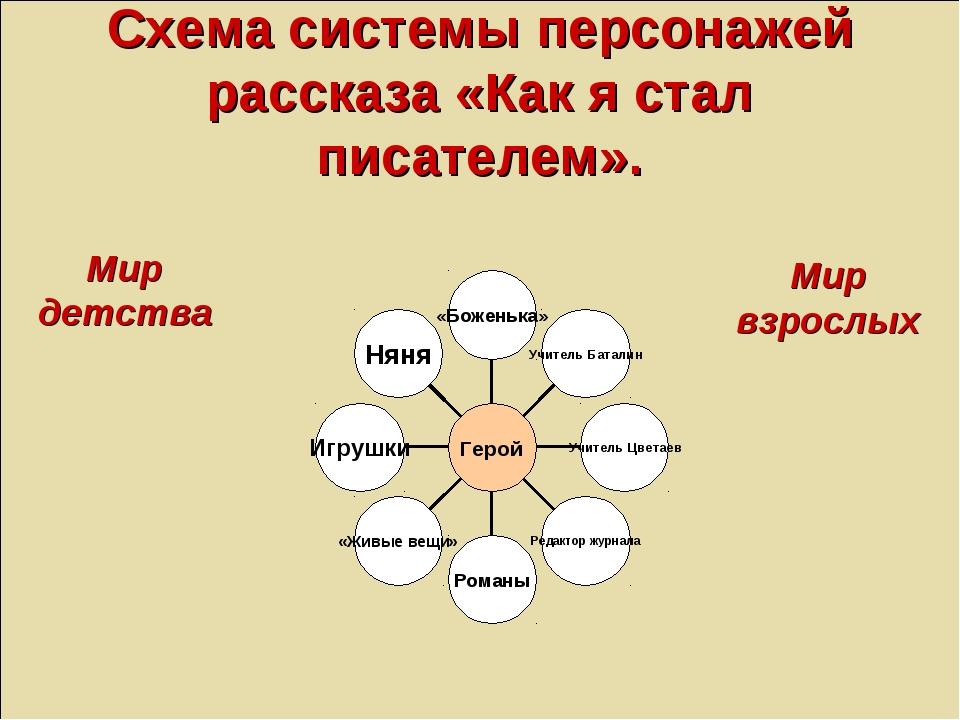 Схема системы персонажей рассказа «Как я стал писателем». Мир детства Мир взр...