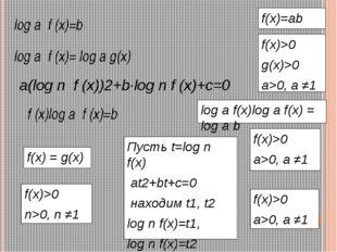 Решение заданий из ЕГЭ (часть С) 1. Решите уравнение: 2. Решите неравенство: