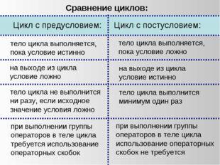 тело цикла выполняется, пока условие истинно Цикл с предусловием: Цикл с пост