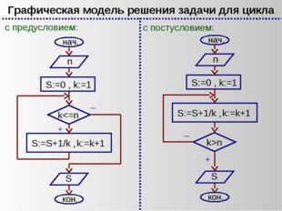Графическая модель решения задачи для цикла с предусловием: с постусловием: