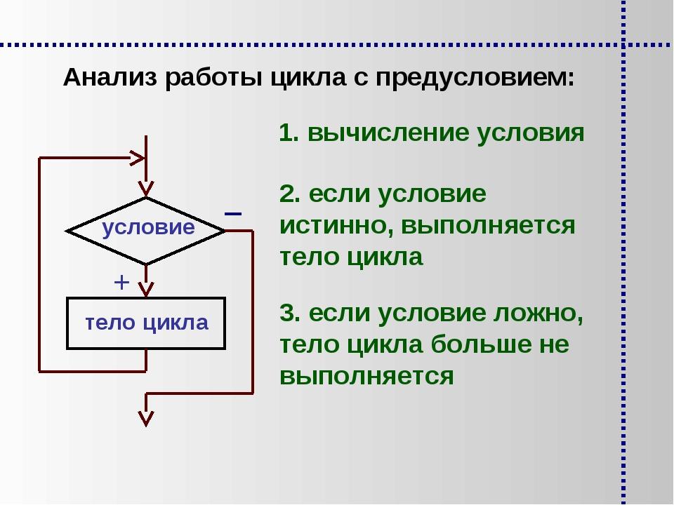 Анализ работы цикла с предусловием: 1. вычисление условия 2. если условие ист...