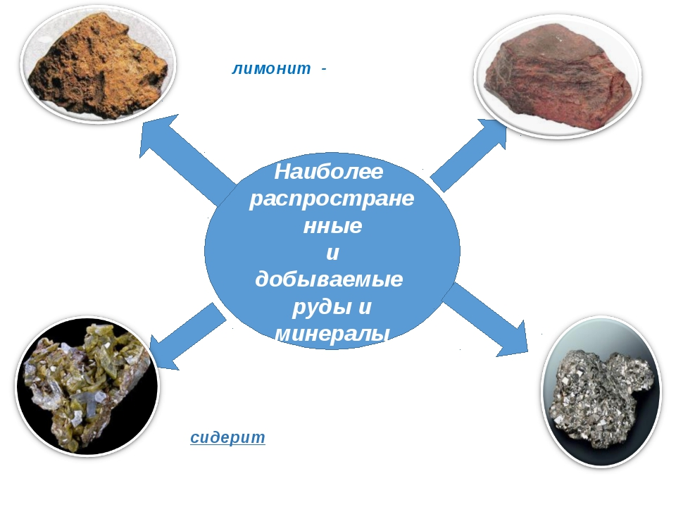 Наиболее распространенные и добываемые руды и минералы железный шпат (сидерит...