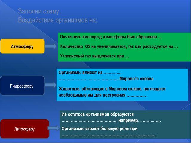 Гидросферу Литосферу Атмосферу Заполни схему: Воздействие организмов на: Орга...