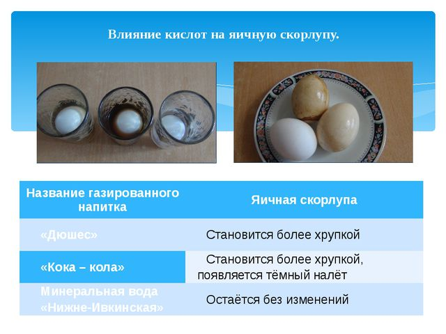 Влияние кислот на яичную скорлупу. Название газированного напитка Яичная скор...