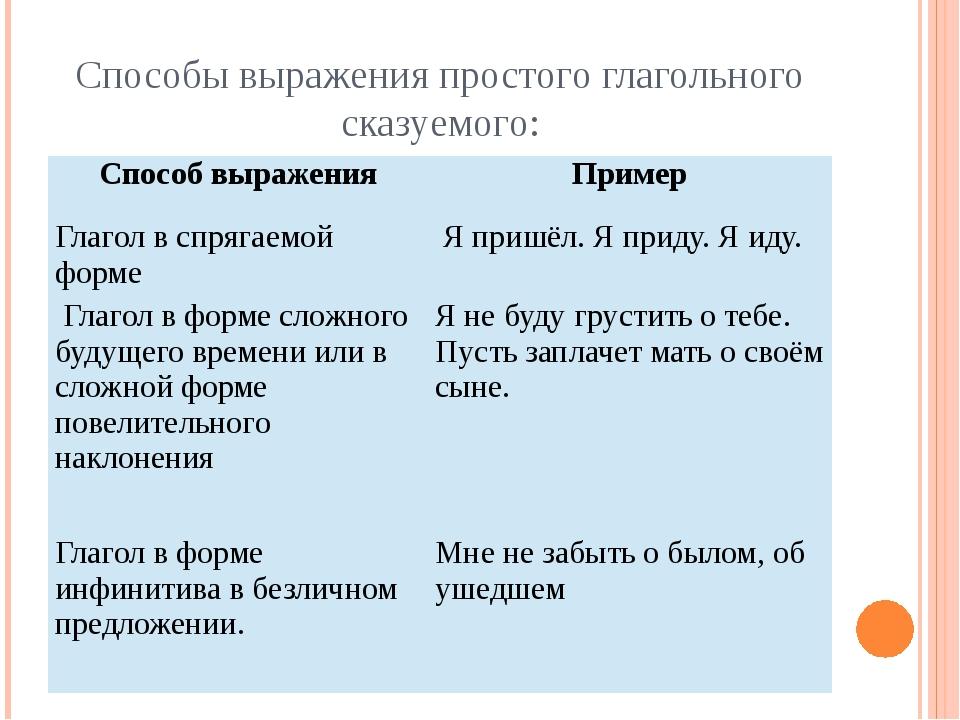 Способы выражения простого глагольного сказуемого: Способ выражения Пример Гл...