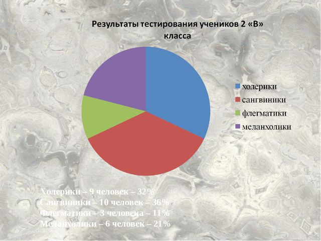 Холерики – 9 человек – 32% Сангвиники – 10 человек – 36% Флегматики – 3 челов...
