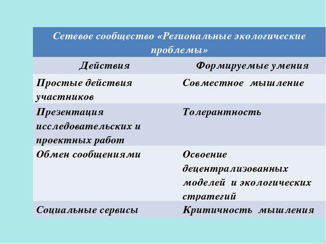 Сетевое сообщество «Региональные экологические проблемы» Действия Формируем...