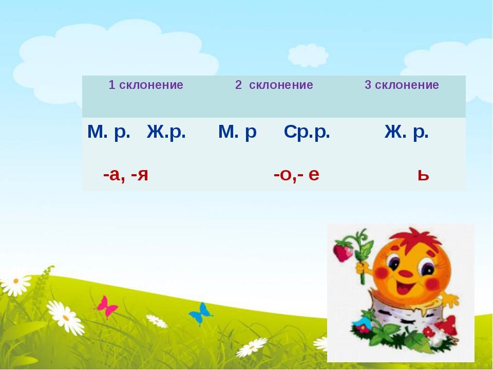 1 склонение 2 склонение 3 склонение М. р. Ж.р. -а, -я М.рСр.р. -о,- е Ж. р. ь