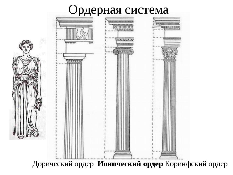 Дорический ордер Ионический ордер Коринфский ордер Ордерная система