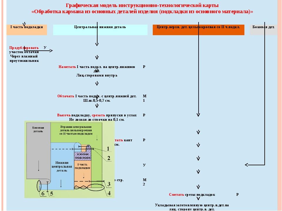 Графическая модельинструкционно-технологическойкарты «Обработка кармана из о...