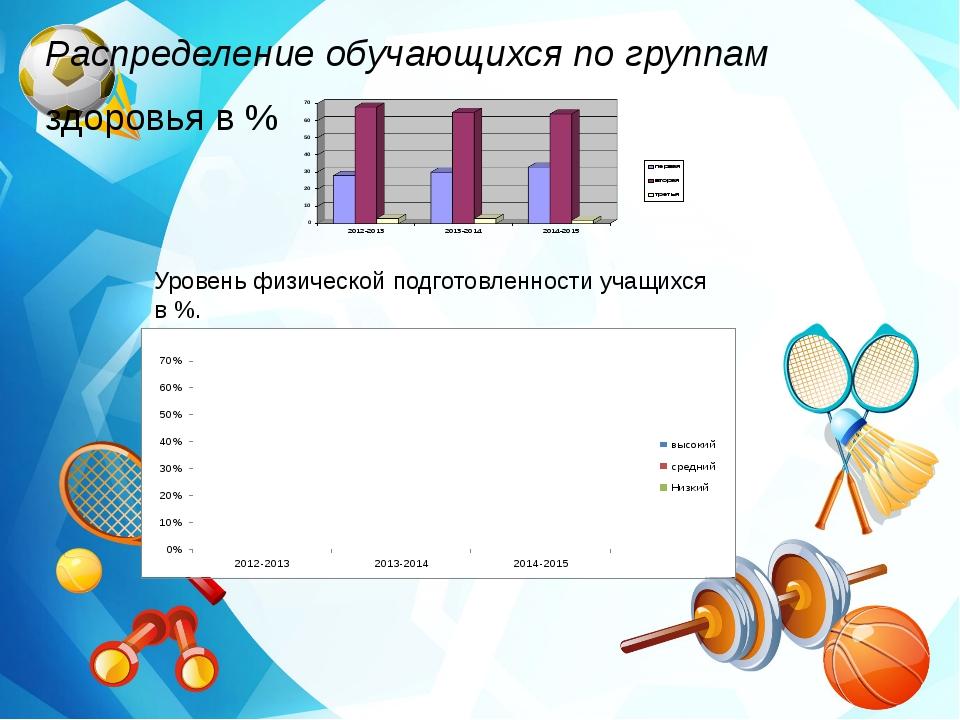 Распределение обучающихся по группам здоровья в % Уровень физической подгото...