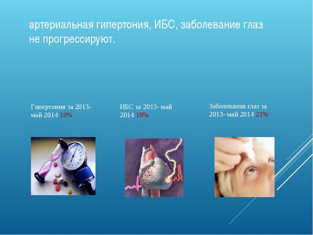 артериальная гипертония, ИБС, заболевание глаз не прогрессируют. Гипертония з...
