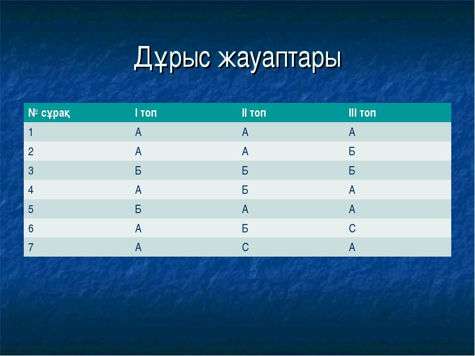 Дұрыс жауаптары № сұрақІ топІІ топІІІ топ 1ААА 2ААБ 3БББ 4АБА...