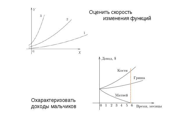 Оценить скорость изменения функций Охарактеризовать доходы мальчиков