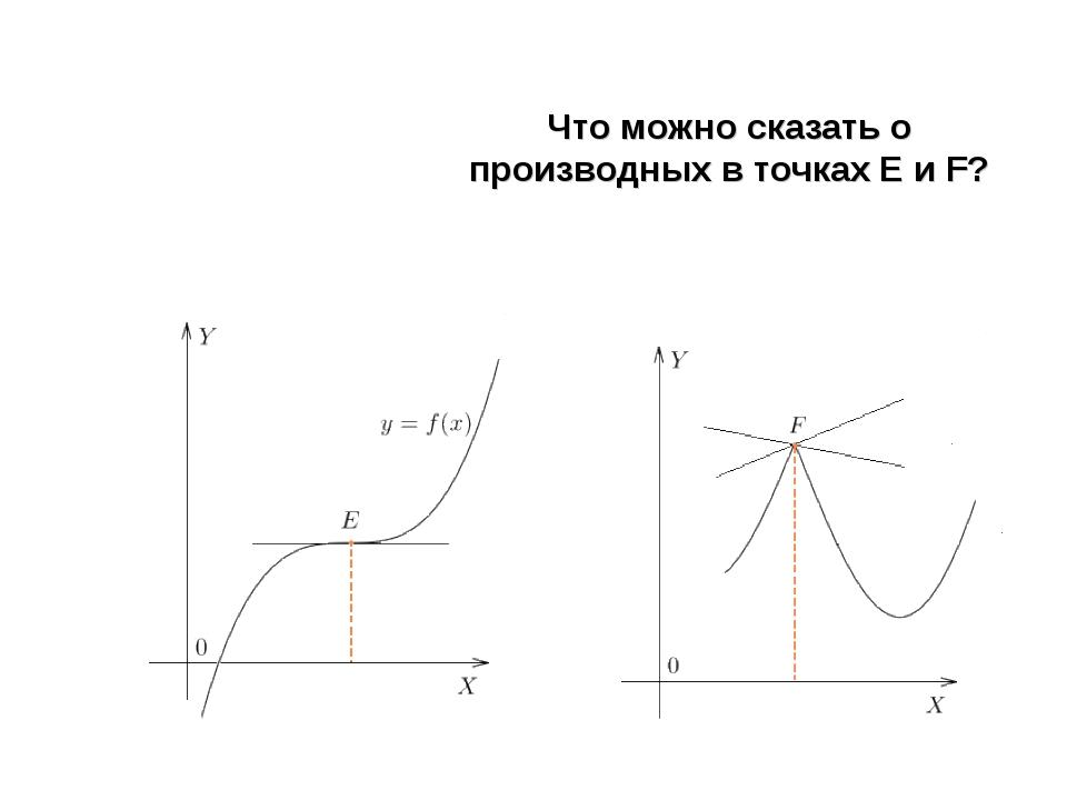 Что можно сказать о производных в точках Е и F?