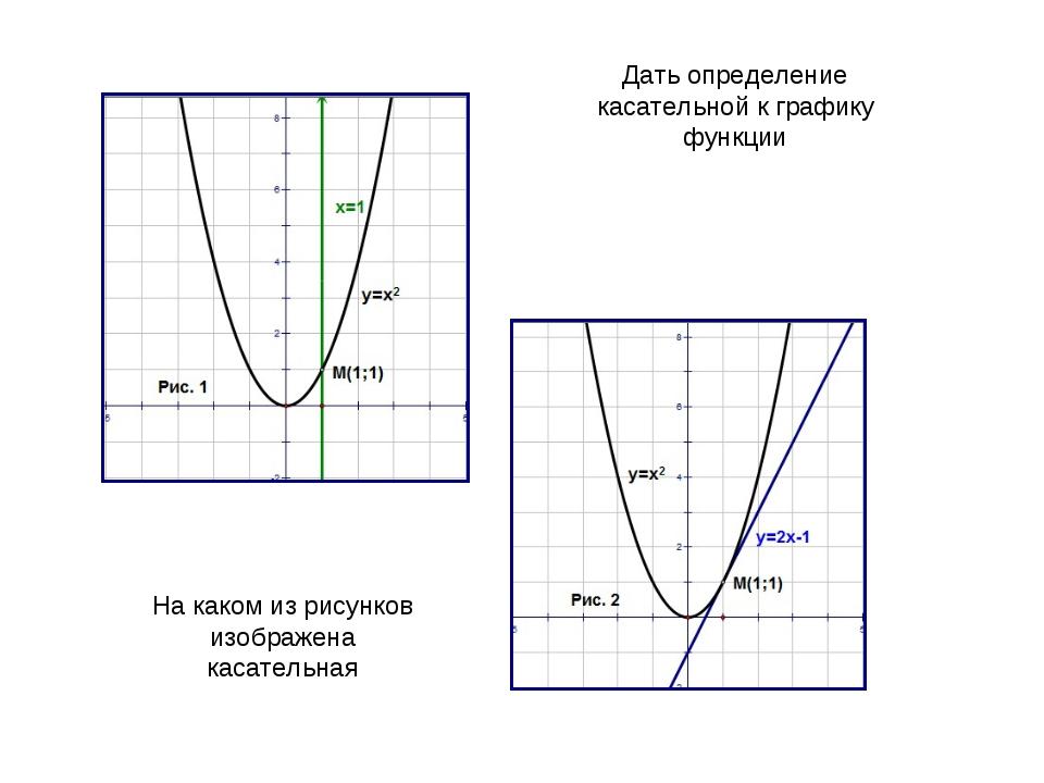 Дать определение касательной к графику функции На каком из рисунков изображен...