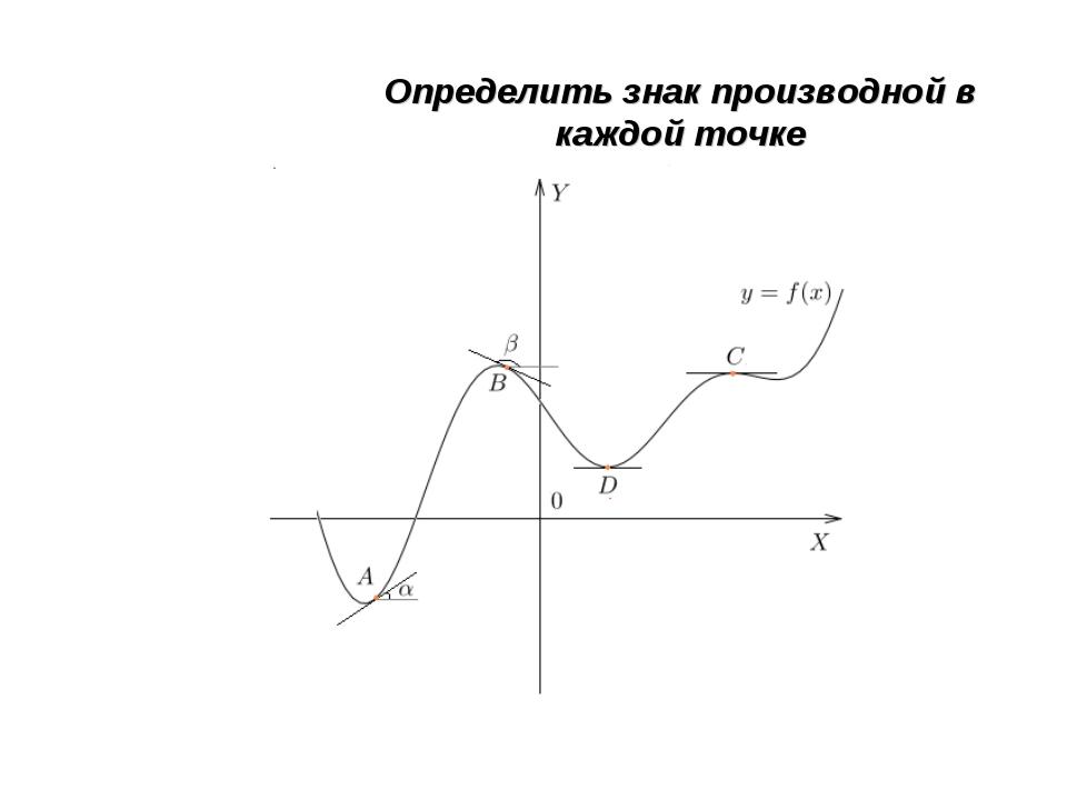 Определить знак производной в каждой точке