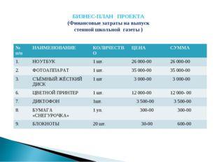 БИЗНЕС-ПЛАН ПРОЕКТА (Финансовые затраты на выпуск стенной школьной газеты )