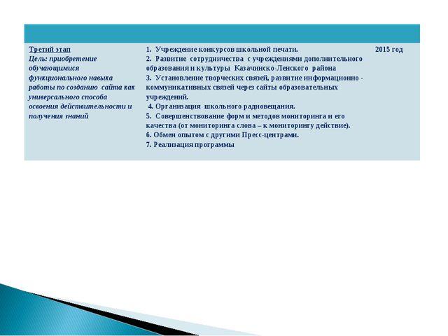 Третий этап Цель: приобретение обучающимися функционального навыка работы...