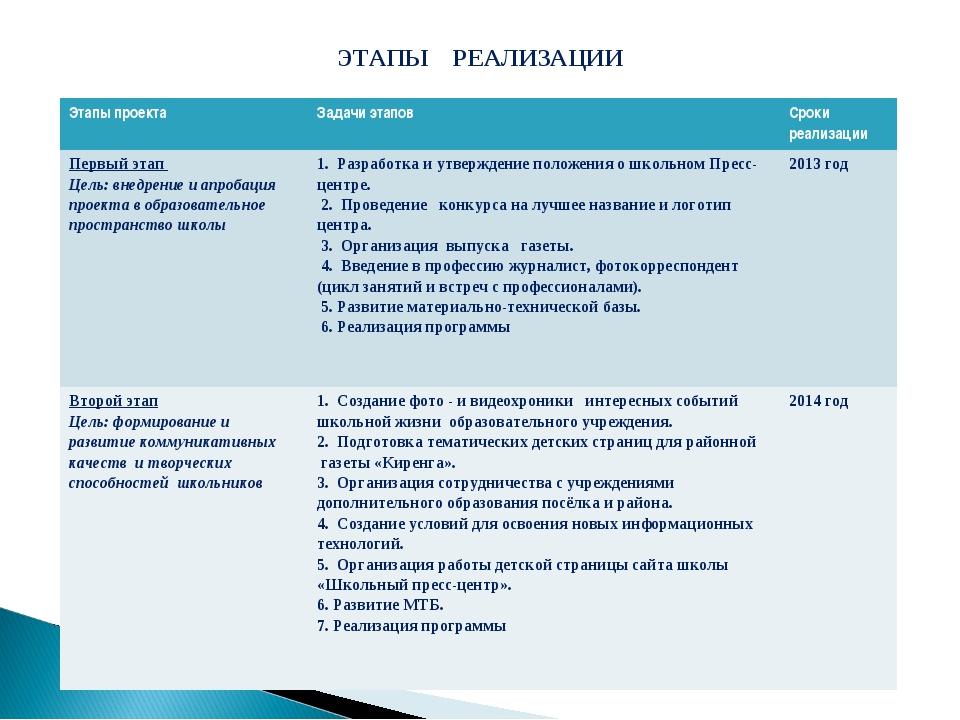 ЭТАПЫ РЕАЛИЗАЦИИ Этапы проектаЗадачи этапов Сроки реализации Первый этап Це...
