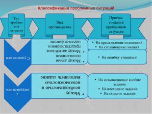 Классификация проблемных ситуаций Тип проблемной ситуации Вид противоречия На