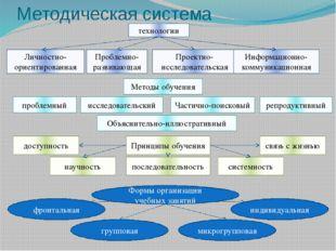 технологии Методическая система Проблемно-развивающая Проектно-исследовательс