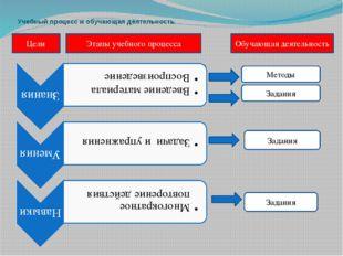 Учебный процесс и обучающая деятельность Цели Этапы учебного процесса Обучающ