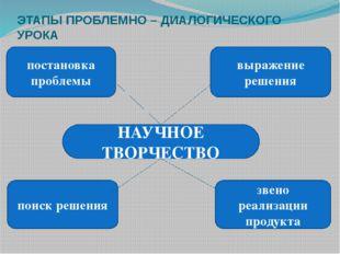 постановка проблемы выражение решения поиск решения звено реализации продукта