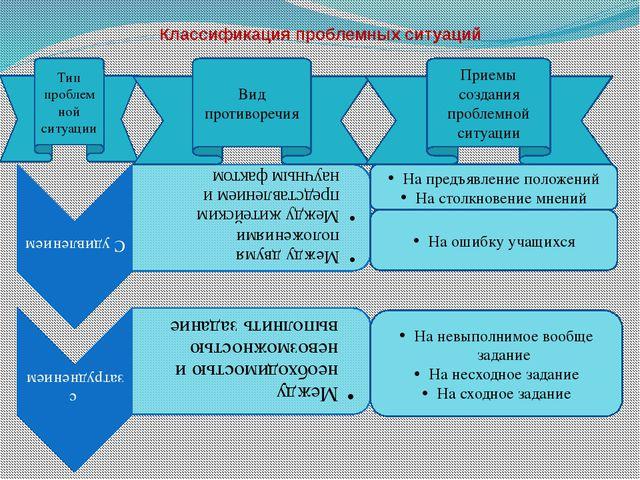 Классификация проблемных ситуаций Тип проблемной ситуации Вид противоречия На...