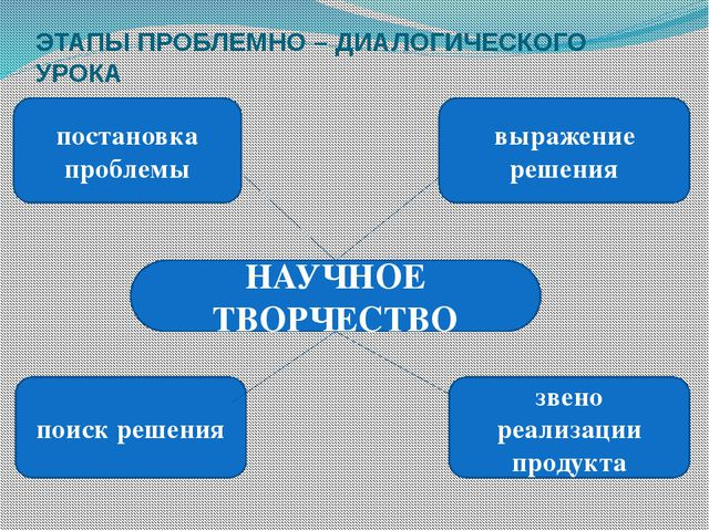 постановка проблемы выражение решения поиск решения звено реализации продукта...