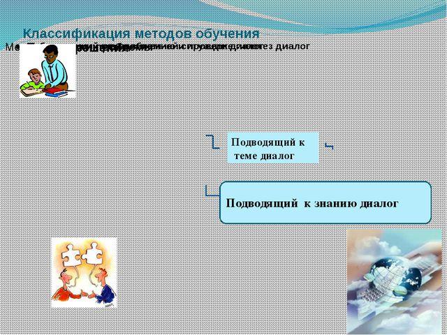 Классификация методов обучения Подводящий к теме диалог