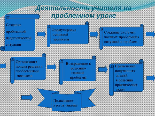 Деятельность учителя на проблемном уроке Создание проблемной педагогической с...