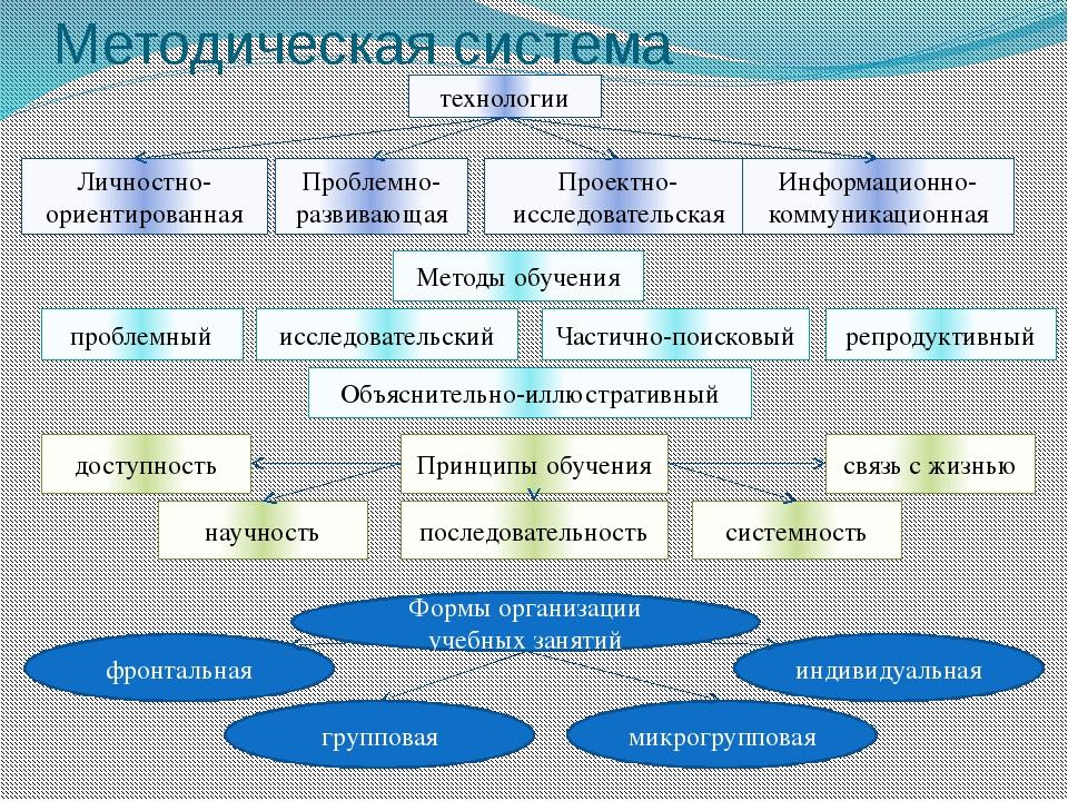 технологии Методическая система Проблемно-развивающая Проектно-исследовательс...