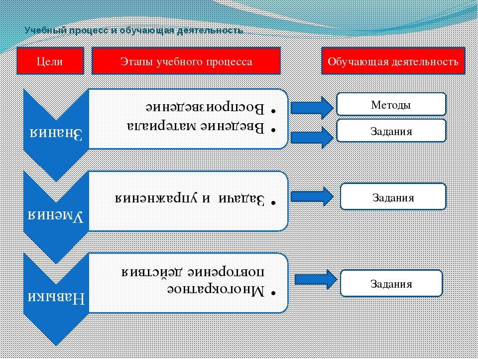 Учебный процесс и обучающая деятельность Цели Этапы учебного процесса Обучающ...
