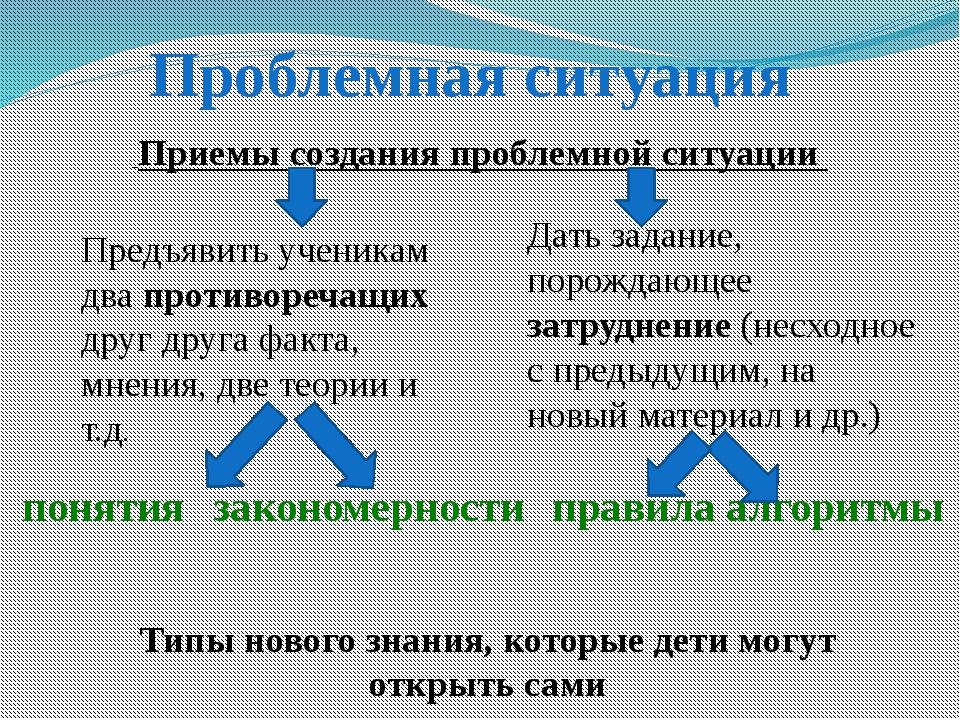 Проблемная ситуация Приемы создания проблемной ситуации Предъявить ученикам д...