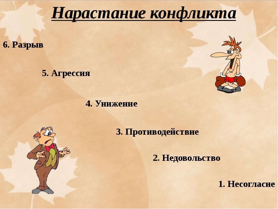 6. Разрыв 5. Агрессия 4. Унижение 3. Противодействие 2. Недовольство 1. Несог...