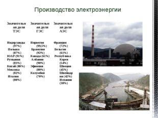 Производство электроэнергии Значительная доля ТЭСЗначительная доля ГЭСЗначи