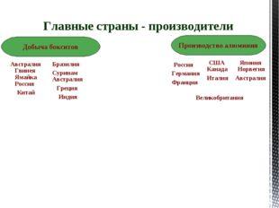 Главные страны - производители