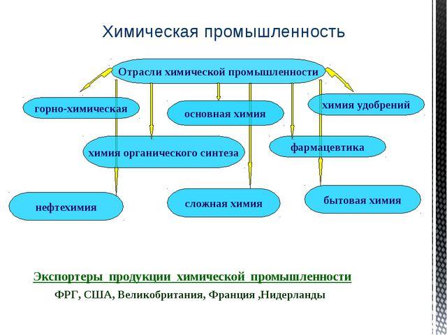 Химическая промышленность Отрасли химической промышленности горно-химическая...